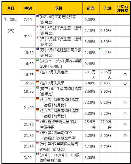 経済指標20150730