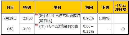 経済指標20150729
