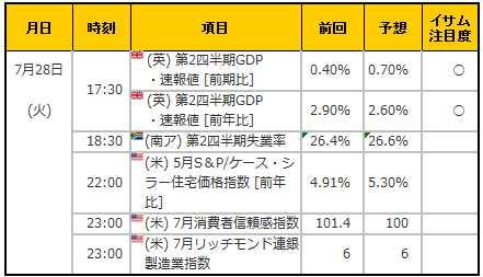 経済指標20150728