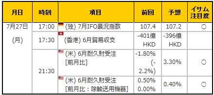 経済指標20150727