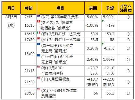 経済指標20150805