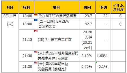 経済指標20150811