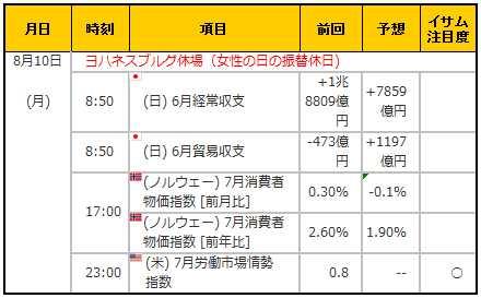 経済指標20150810