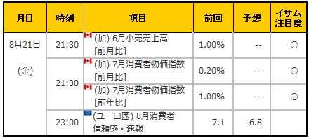 経済指標20150821