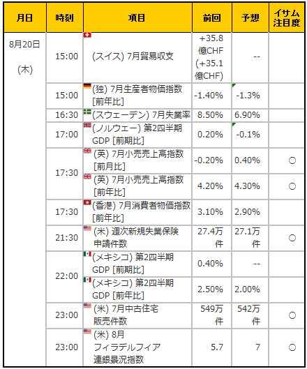 経済指標20150820