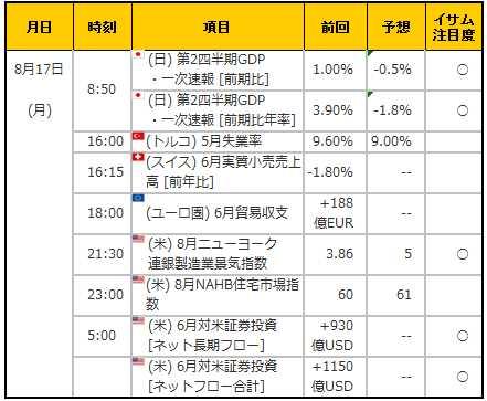 経済指標20150817