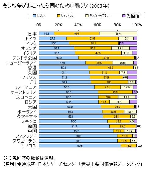 国のために戦う(世界価値観調査).jpg