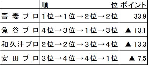 女流桜花 その3