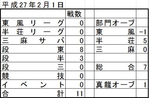 戦績 20150201