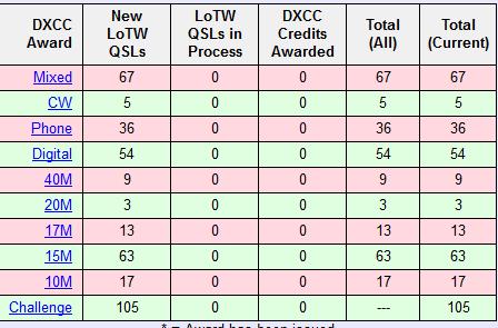 DXCC8月現在