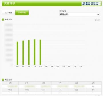 kakeibon 資産推移 20150820