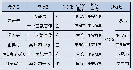 大阪府観仏探訪先