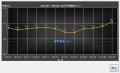 20150713_体重記録(グラフ)