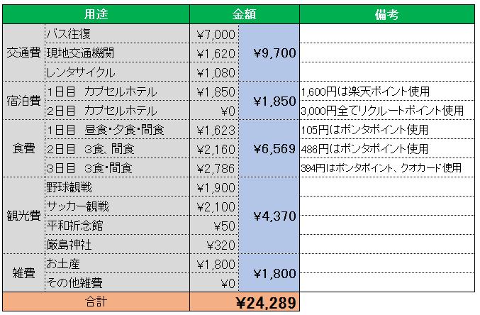 広島旅行使用金額