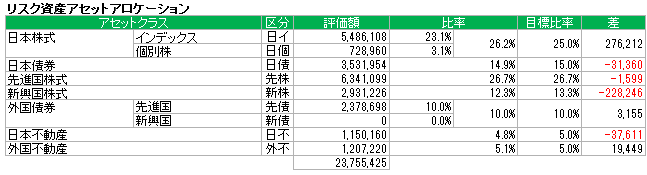 アセットアロケーション(2015.7)