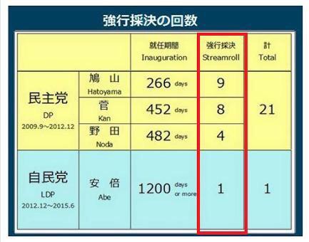 20150720 強行採決の回数