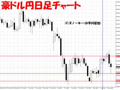 20150812豪ドル円日足チャート