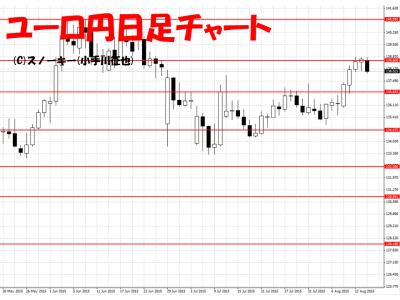 20150815ユーロ円日足