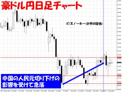 20150815豪ドル円日足