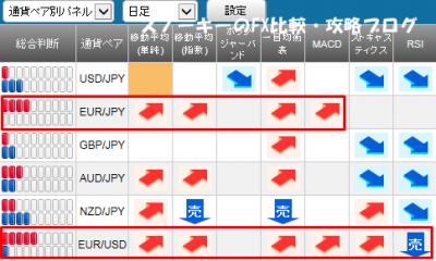 20150815さきよみLIONチャートシグナルパネル