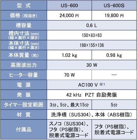 超音波洗浄器 価格 US-600