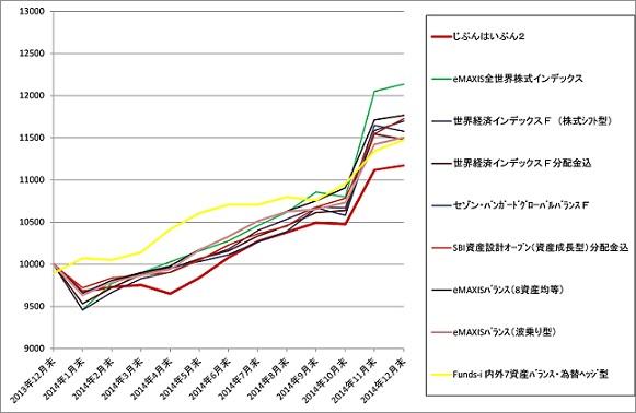 2014年グラフ+