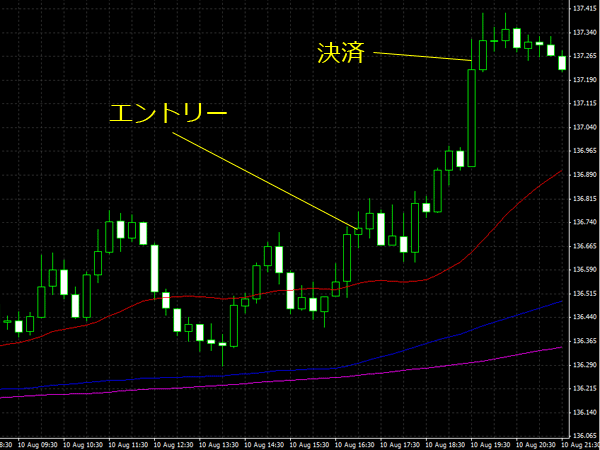 20150811eurjpy01.png