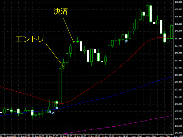 20150812eurjpy01.png