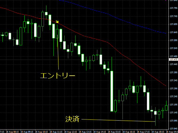 20150819eurjpy01.png