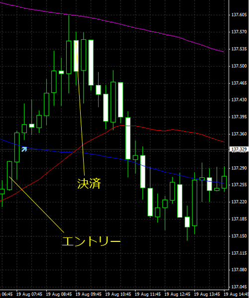 20150820eurjpy01.png