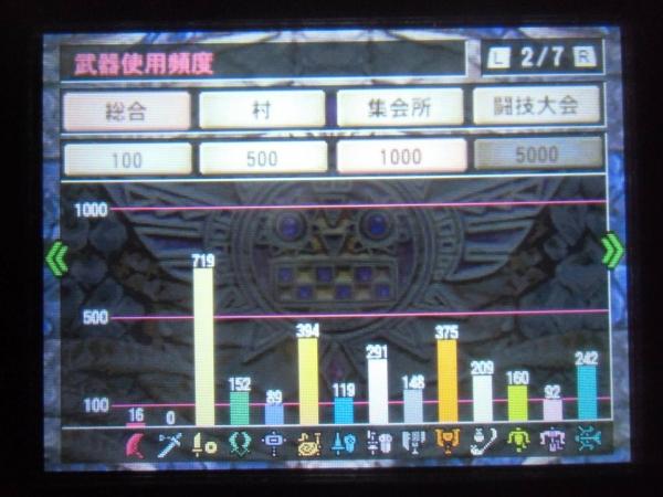 ギルドカード300時間 02 武器使用頻度