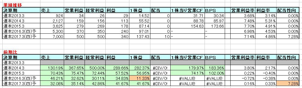 2015-07-23_業績推移