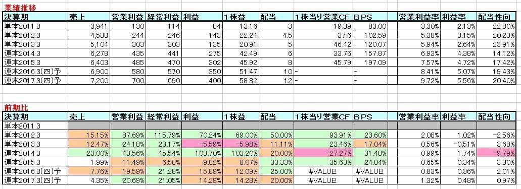 2015-07-28_業績推移