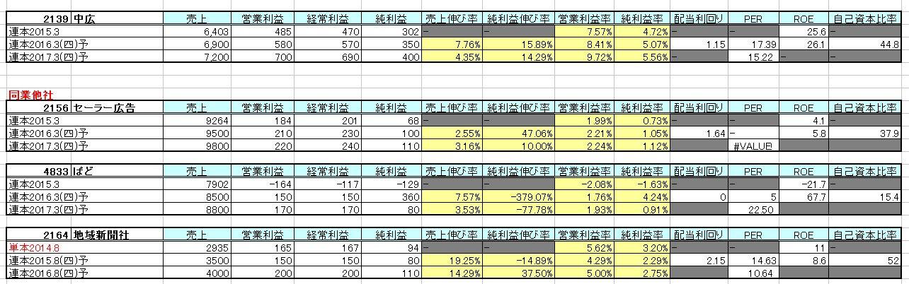 2015-07-28_他社比較