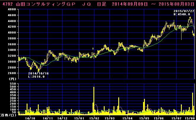 2015-08-03_チャート