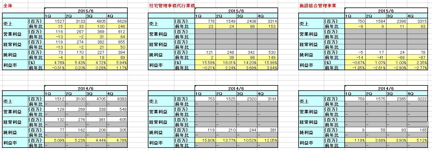 2015-08-16_セグメント別