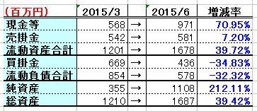 2015-08-17_財務改善