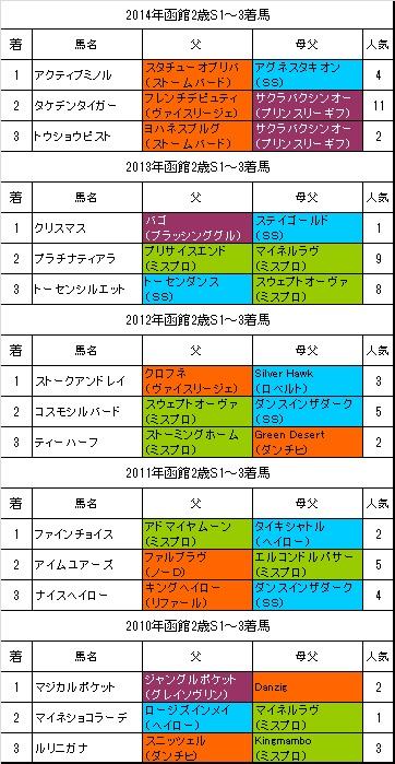 函館2歳ステークス過去5年