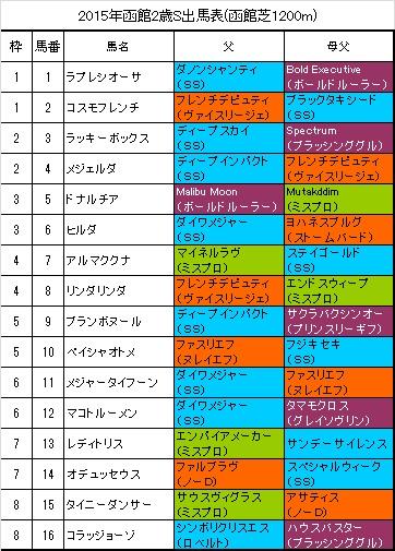 函館2歳ステークス出馬表