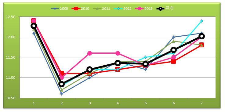 阪神Cグラフ