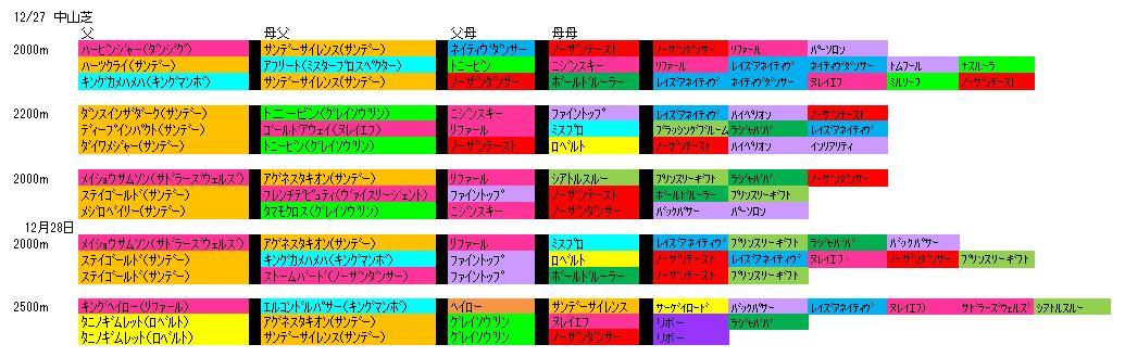 12/27中山血統