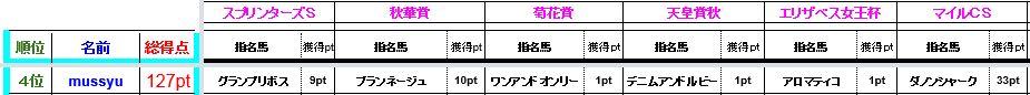 mussyu成績1