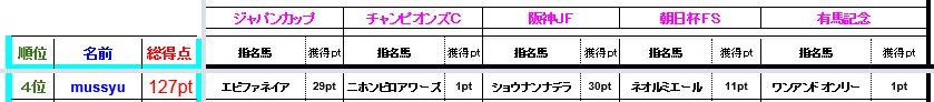 mussyu成績2