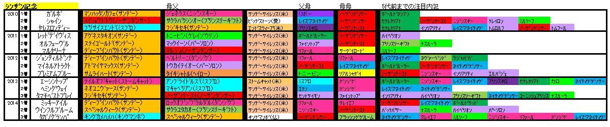 シンザン記念血統2015
