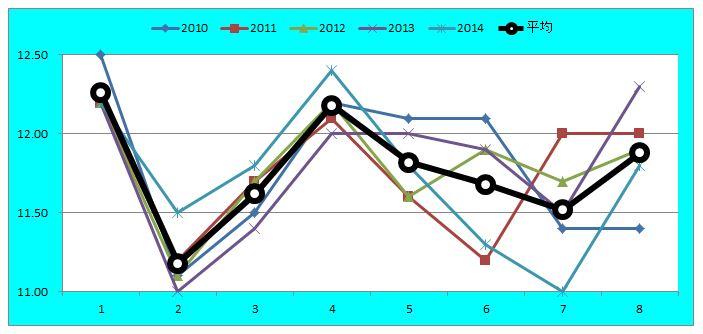 シンザン記念ラップグラフ