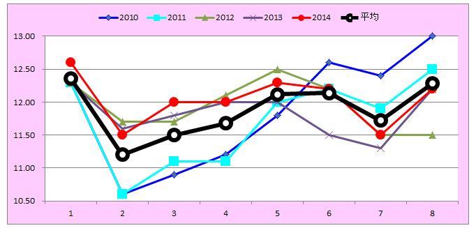 フェアリーSグラフ