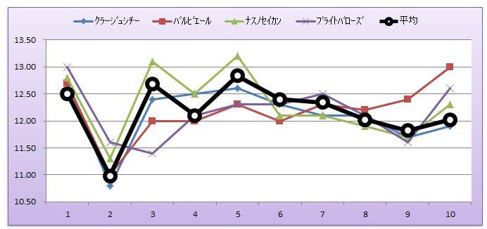 京成杯グラフ未勝利