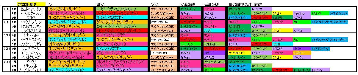 京都牝馬S血統