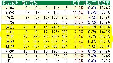 中京ダ18コース