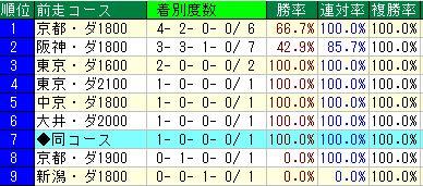 中京ダ18コース1